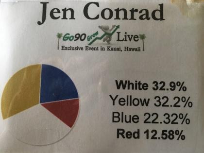 Jen's Color Code Profile