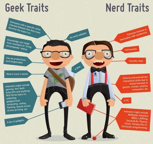 Geek Traits Nerd Traits