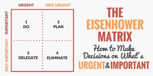 urgent vs important - The Eisenhower Matrix